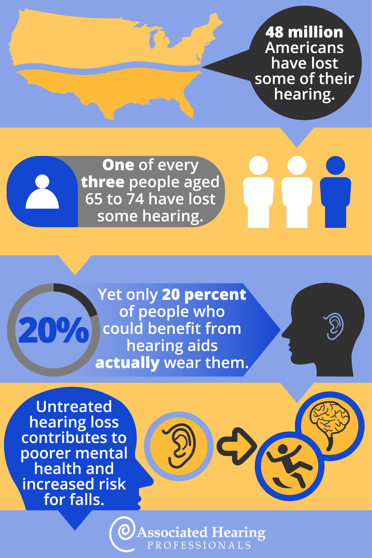 Facts About Hearing Loss - Associated Hearing Loss